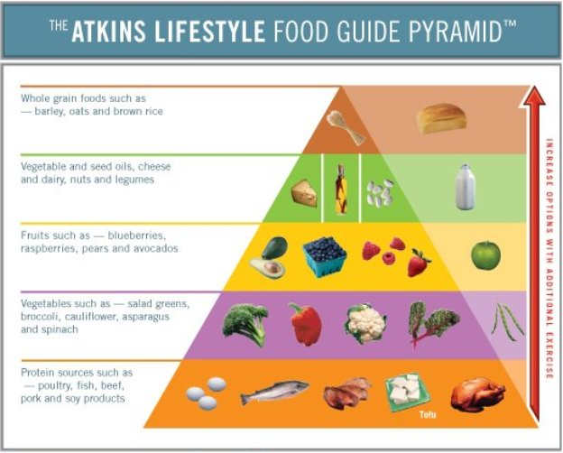 Atkins Diet Weight Loss Programs - Weight Loss ...